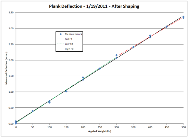 Plank Deflection After Shaping